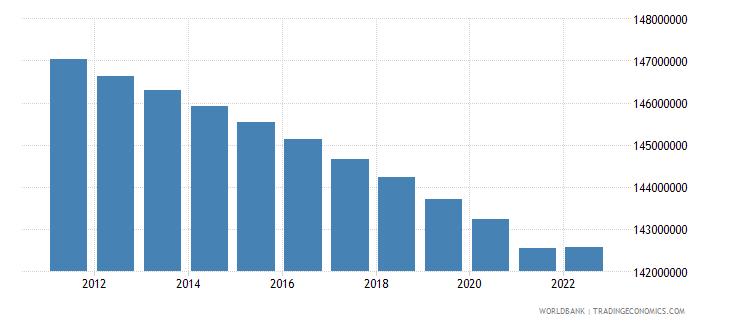european union population ages 15 64 female wb data