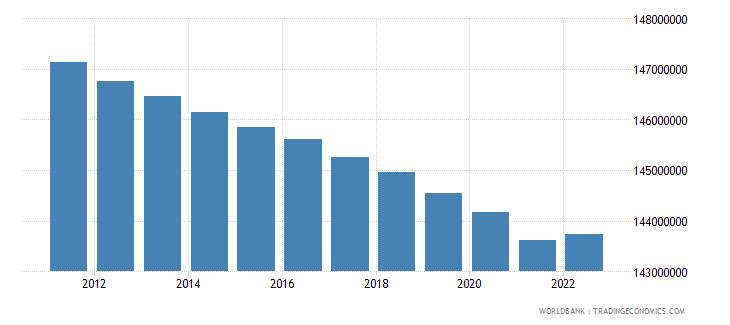 european union population ages 15 64 male wb data