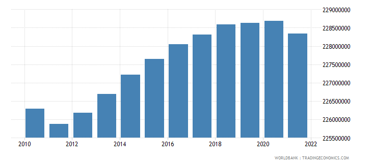 european union population female wb data