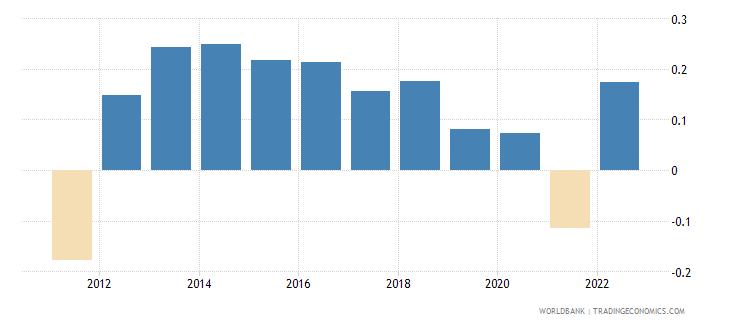 european union population growth annual percent wb data