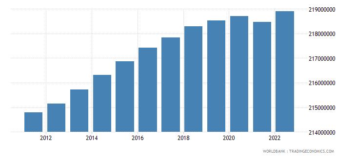 european union population male wb data