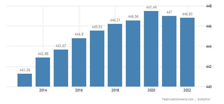 European Union Population