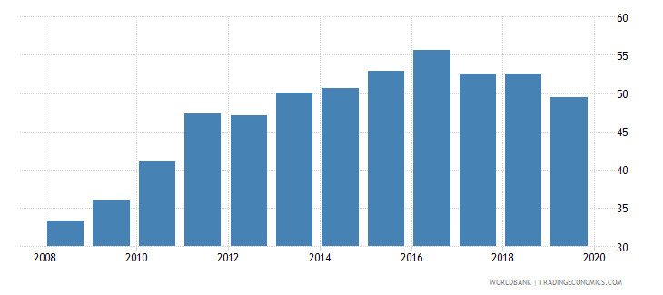 european union private credit bureau coverage percent of adults wb data