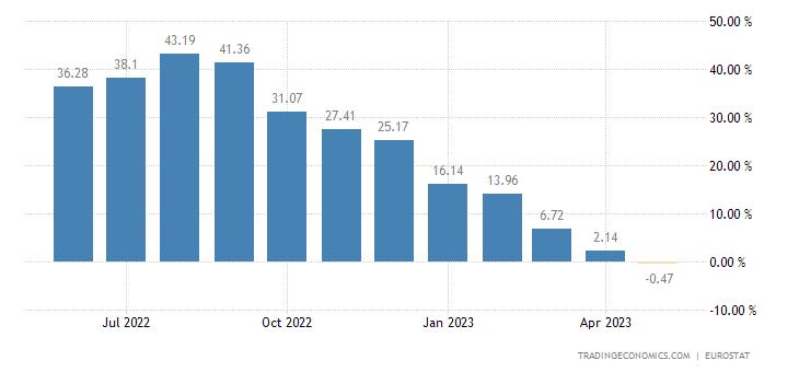 European Union Producer Prices Change