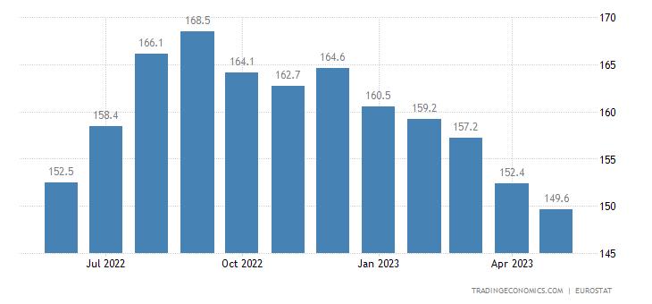 European Union Producer Prices