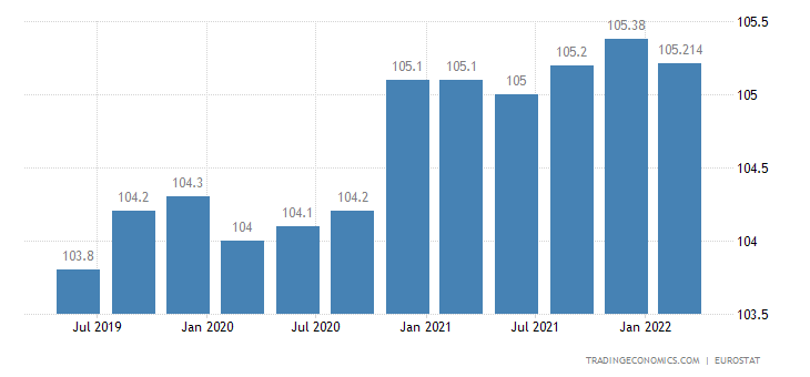 European Union Productivity