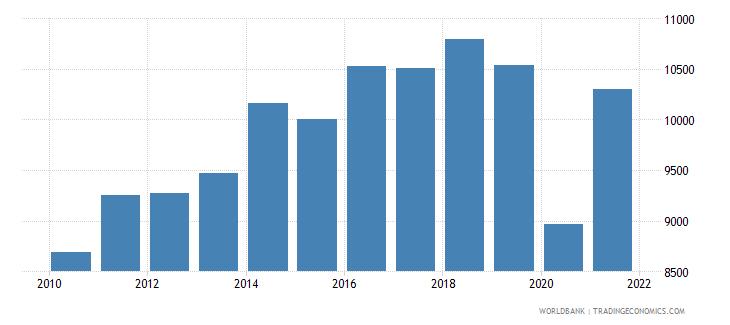 european union railways goods transported million ton km wb data