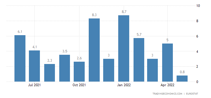 European Union Retail Sales YoY