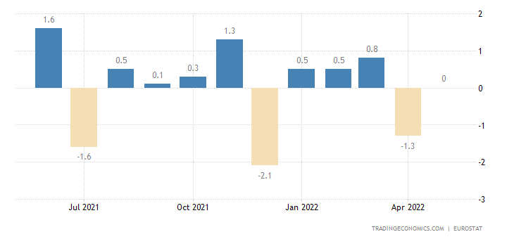 European Union Retail Sales MoM