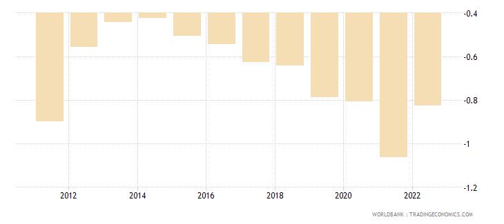 european union rural population growth annual percent wb data