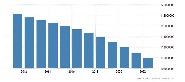 european union rural population wb data