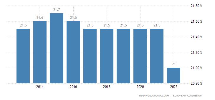 European Union Sales Tax Rate - VAT