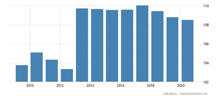 european union school enrollment secondary percent gross wb data
