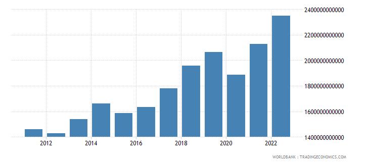 european union service imports bop current us$ wb data