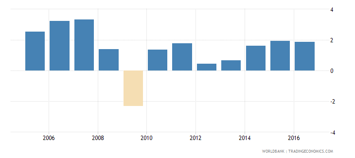 european union services etc  value added annual percent growth wb data
