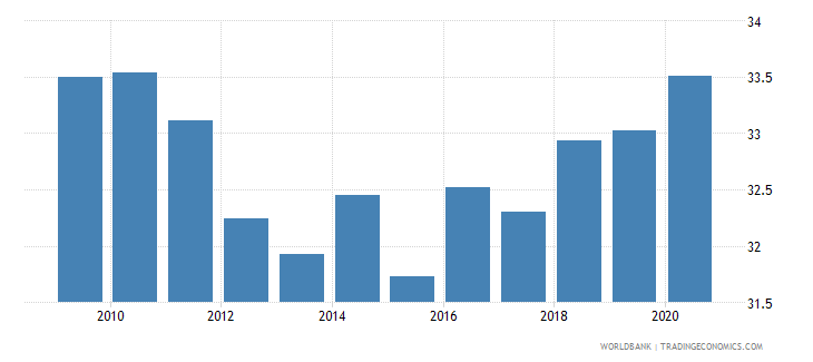 european union social contributions percent of revenue wb data