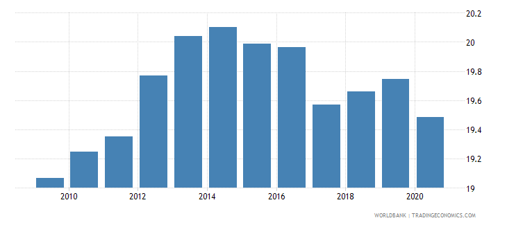european union tax revenue percent of gdp wb data