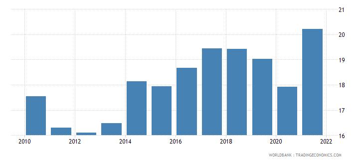 european union taxes on income profits and capital gains percent of revenue wb data