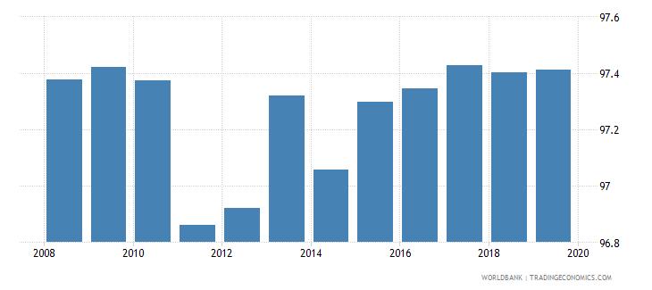 european union total net enrolment rate lower secondary male percent wb data
