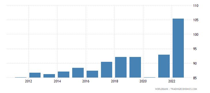 european union trade percent of gdp wb data