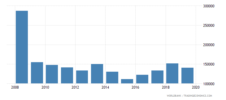 european union trademark applications nonresident by count wb data