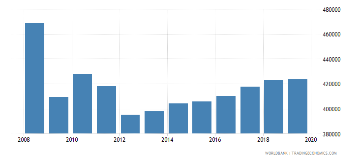 european union trademark applications total wb data