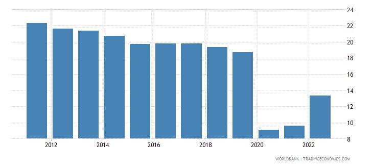 european union travel services percent of service exports bop wb data