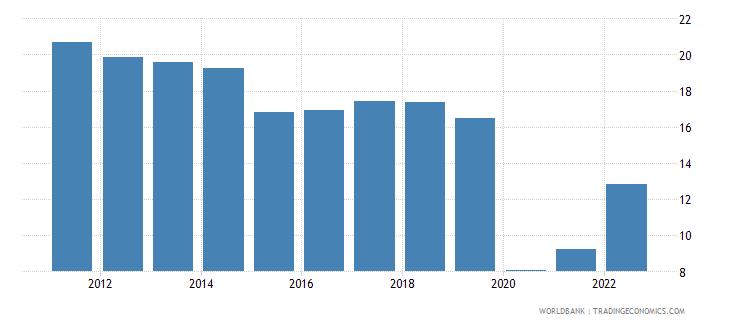 european union travel services percent of service imports bop wb data
