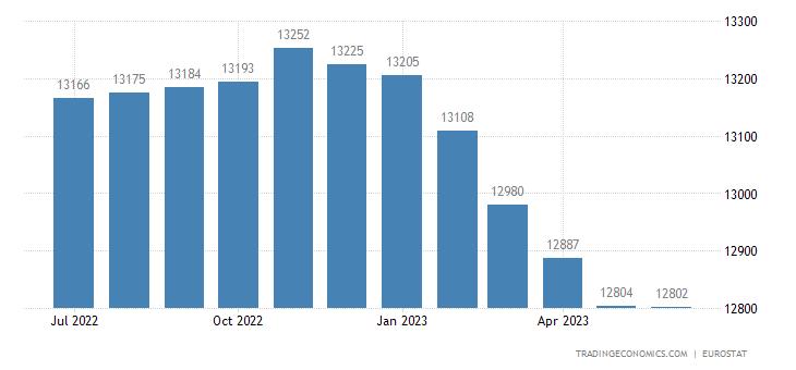 European Union Unemployed Persons