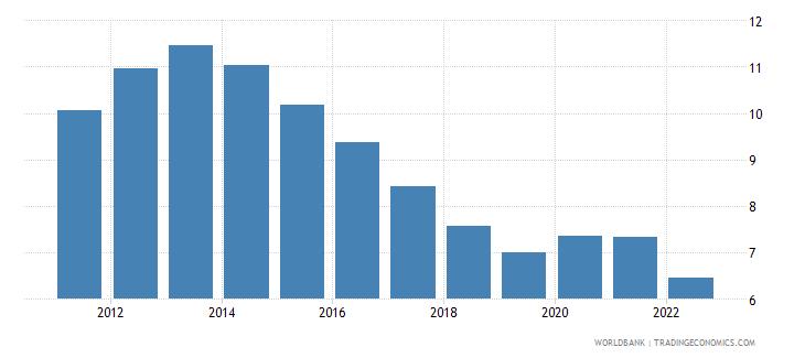 european union unemployment female percent of female labor force modeled ilo estimate wb data