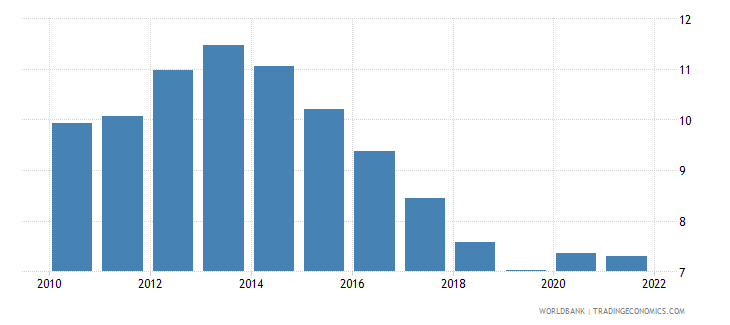european union unemployment female percent of female labor force national estimate wb data