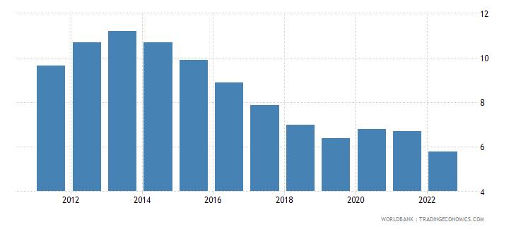 european union unemployment male percent of male labor force modeled ilo estimate wb data