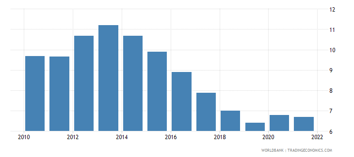 european union unemployment male percent of male labor force national estimate wb data
