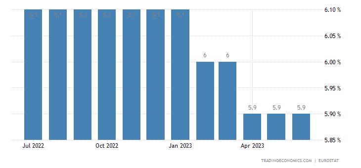 European Union Unemployment Rate