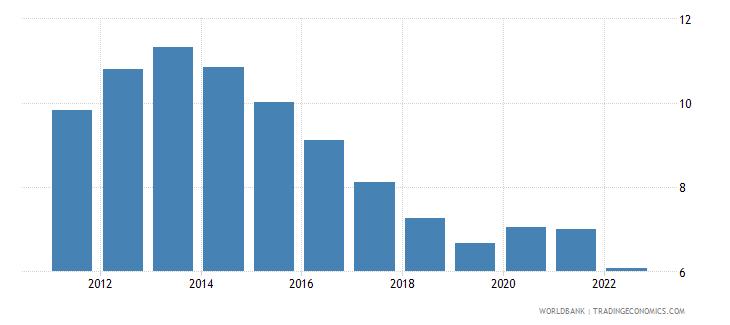 european union unemployment total percent of total labor force modeled ilo estimate wb data