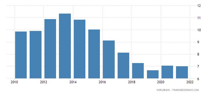 european union unemployment total percent of total labor force national estimate wb data