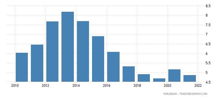 european union unemployment with advanced education male wb data