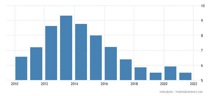 european union unemployment with advanced education percent of total unemployment wb data