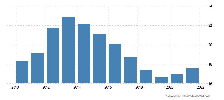 european union unemployment with basic education female wb data