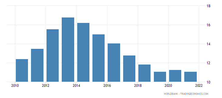 european union unemployment with intermediate education female wb data