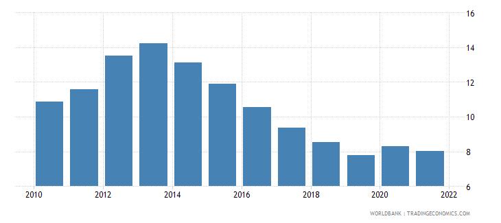 european union unemployment with intermediate education male wb data