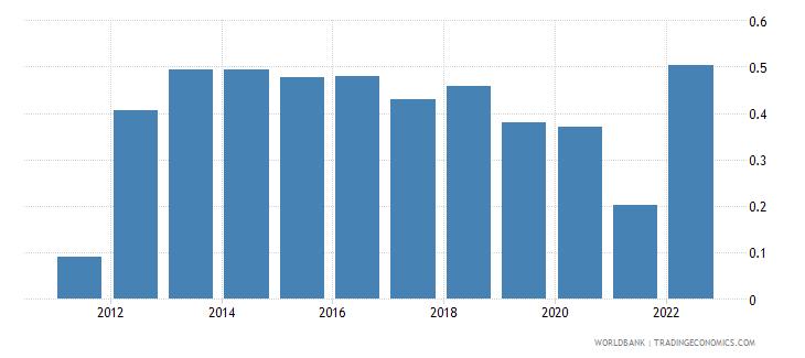 european union urban population growth annual percent wb data