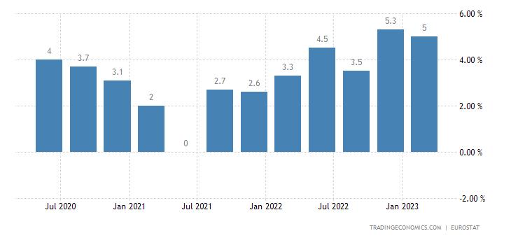 European Union Wage Growth   2019   Data   Chart   Calendar