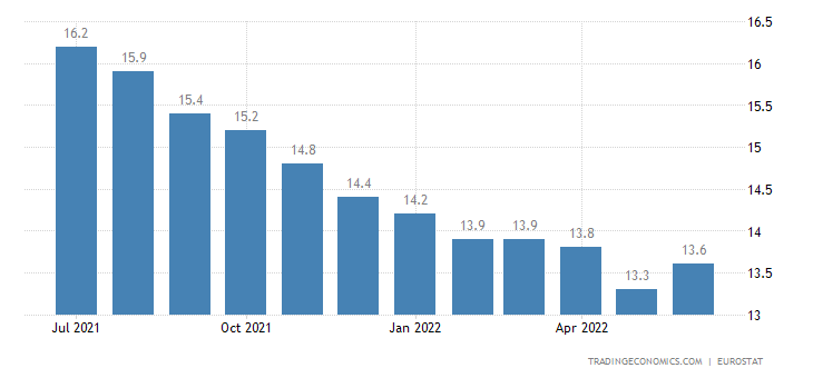 European Union Youth Unemployment Rate