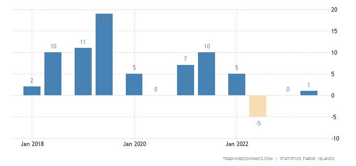 Faroe Islands Consumer Confidence