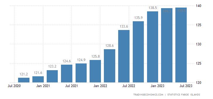 Faroe Islands Consumer Price Index Cpi