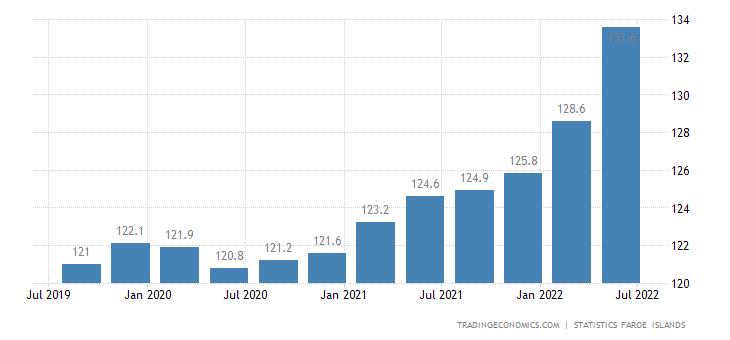 Faroe Islands Consumer Price Index Cpi