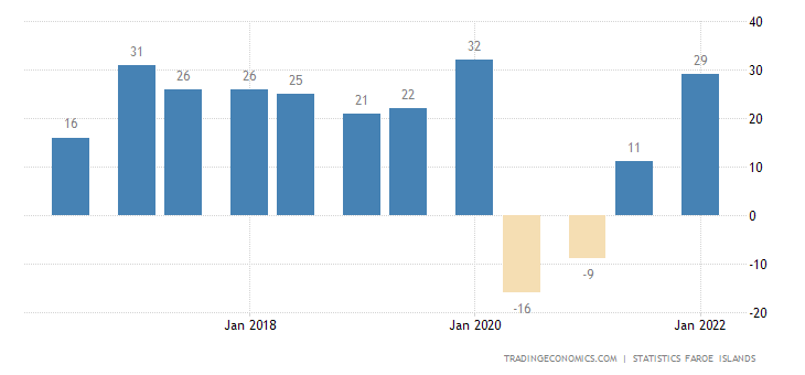 Faroe Islands Economic Sentiment Indicator
