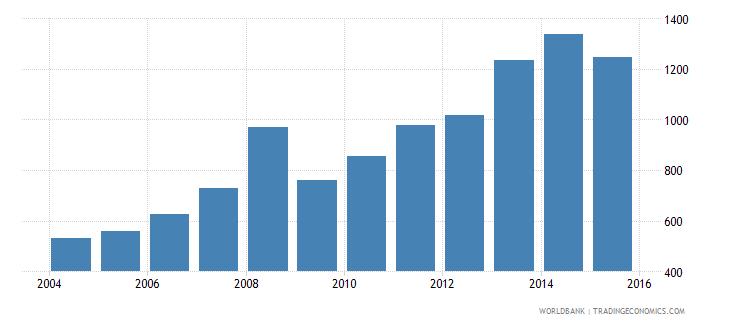 faroe islands exports merchandise customs current us$ millions wb data