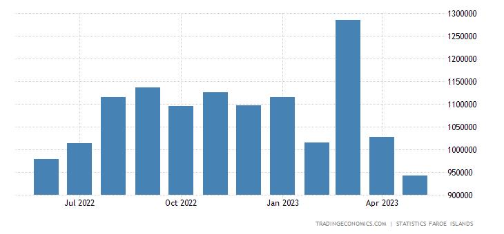 Faroe Islands Exports